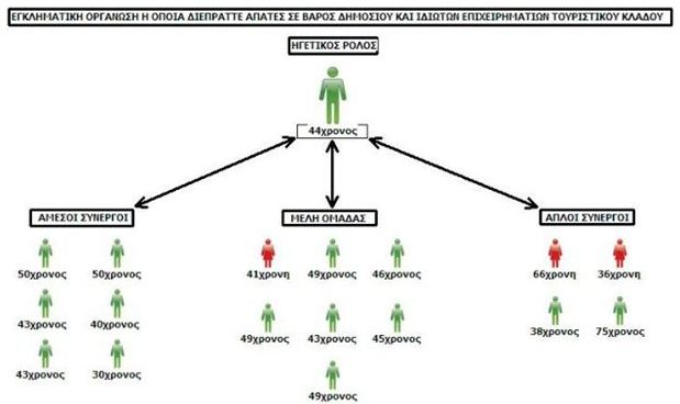 Σχεδιάγραμμα που έδωσε στη δημοσιότητα η ΕΛ.ΑΣ. για τη διάρθρωση της σπείρας