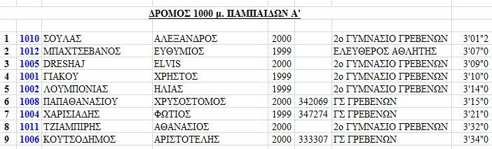 ΔΡΟΜΟΣ 1000μ ΠΑΜΠΑΙΔΩΝ Α