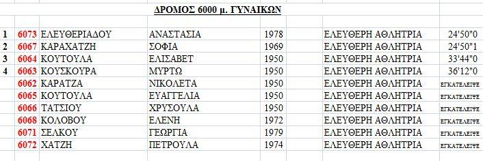 ΔΡΟΜΟΣ 6000μ ΓΥΝΑΙΚΩΝ