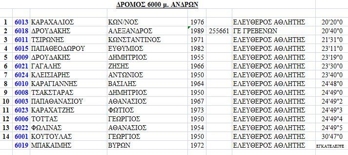 ΔΡΟΜΟΣ 6000μ