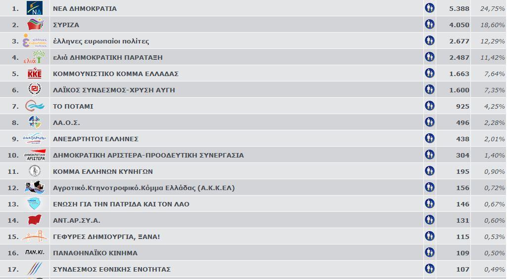 ευρωεκλογές 2014 1
